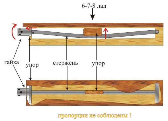 Классический компрессионный анкер