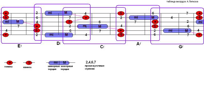 Таблица гитарных аккордов