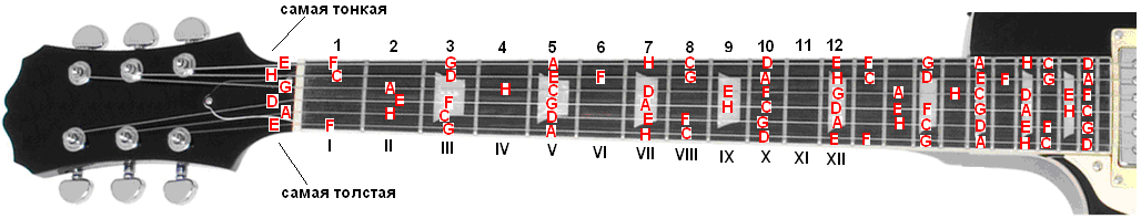 Схема октав на гитаре